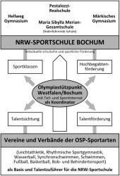 Sportschule NRW